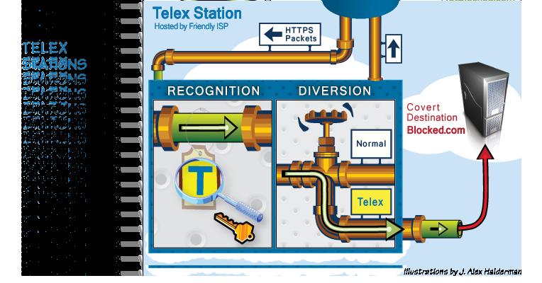 最新翻墙利器telex-client